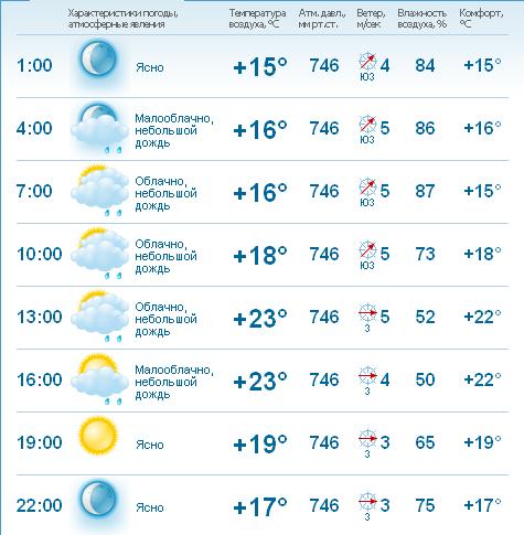 GISMETEO RU: Погода в Воскресенском районе